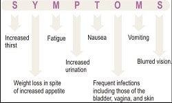 Symptoms and Management of Diabetes Photo