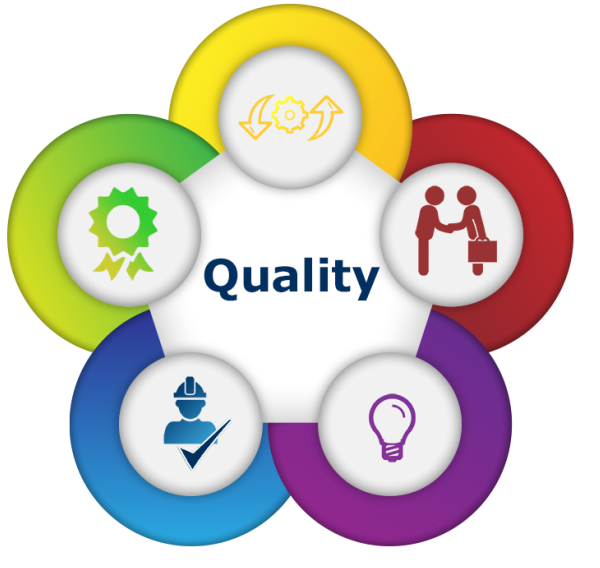 Quality Management Photo