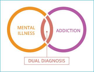 Dual Diagnosis Photo