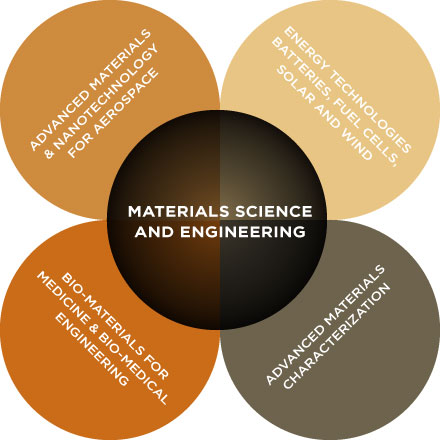 Material Science Photo