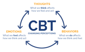 Cognitive Behavioural Therapy (CBT) Photo