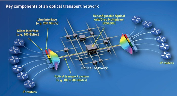 Optical communication and networking Photo