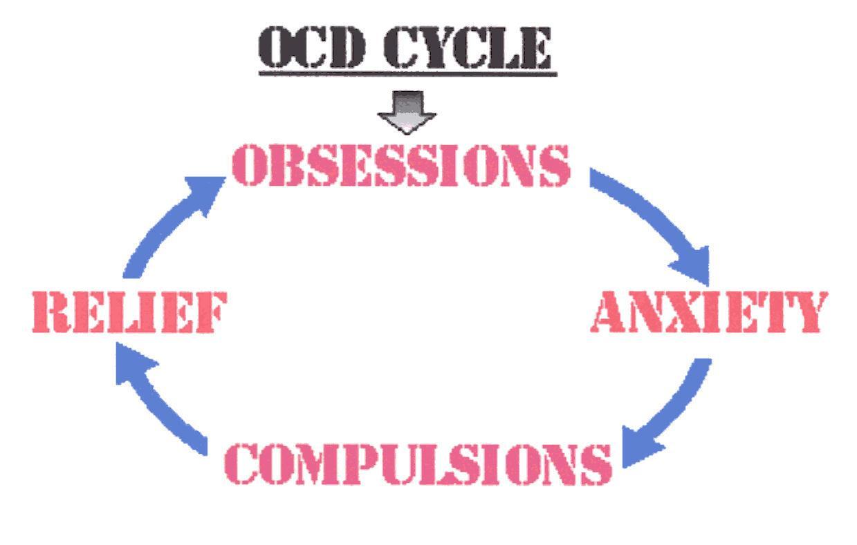 Obsessive Compulsive Disorder Photo