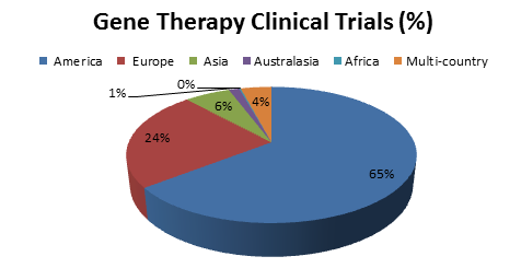 GENE THERAPY RELATED TO DIFFERENT DISEASES
