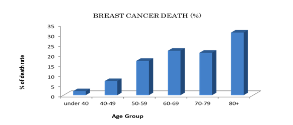 foundation east cancer diana breast j