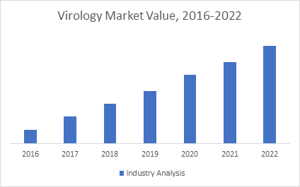 Virology conference virology congress virology conferences this virology repost highlights the market drivers growth indicators restraints challenges in this industry and various key factors related to the fandeluxe Gallery