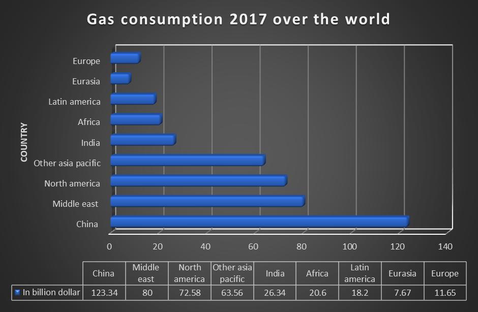 Oil Gas Conference | Oil Gas Conferences | Petroleum Conference
