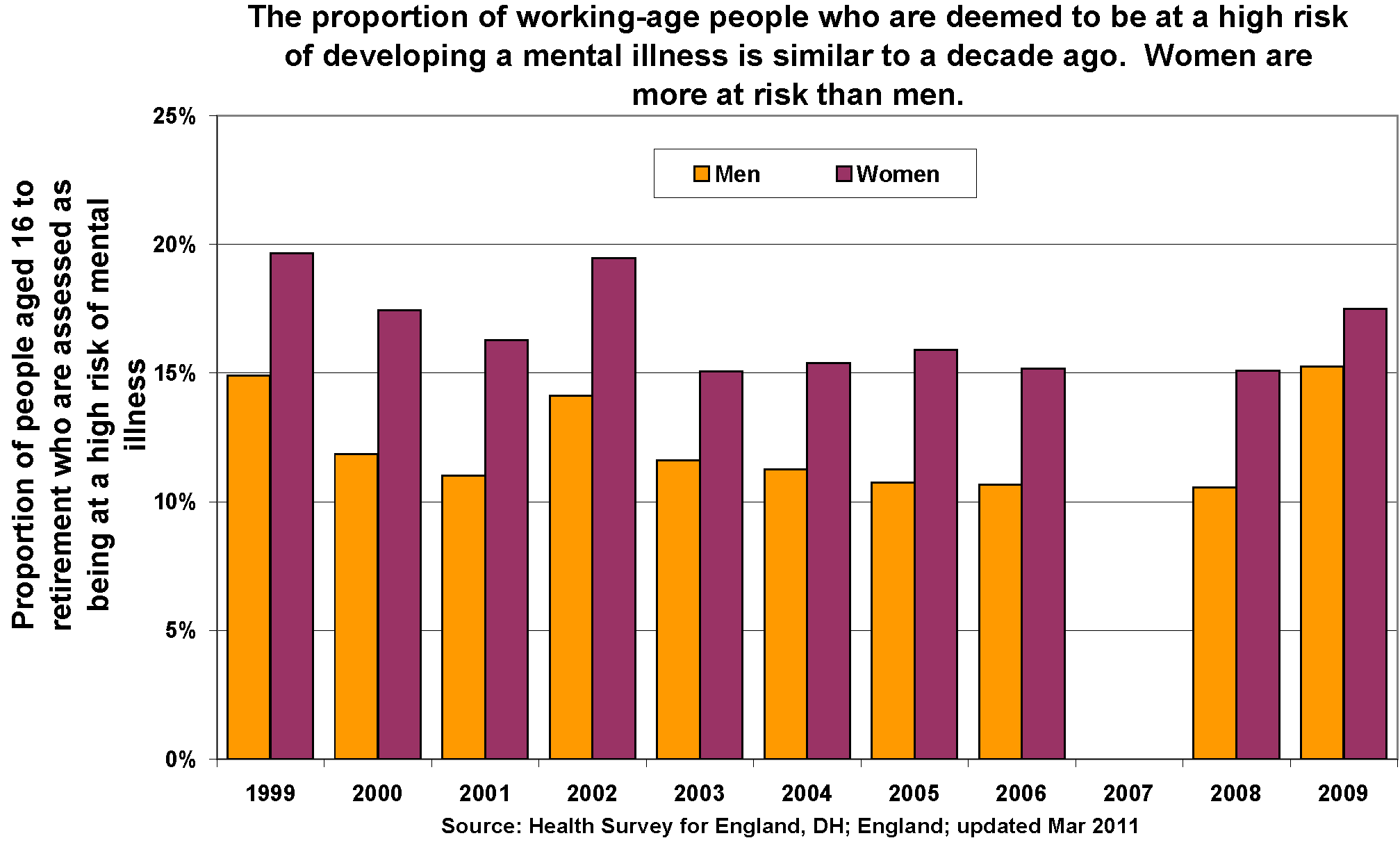 Mental Health Surveillance Among Children — United States, 2005–2011