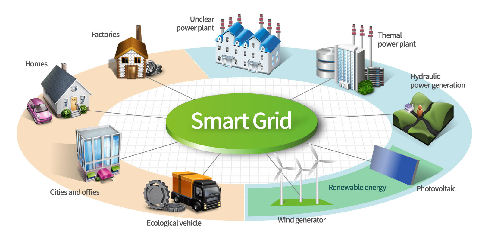 Smart Grids Photo