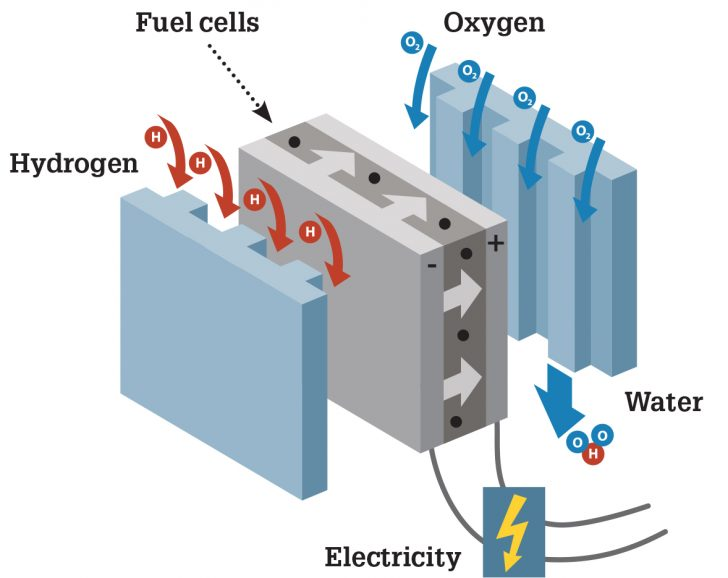Fuel cell and Combustion Technology Photo