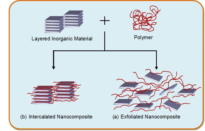 Nano Composite Photo