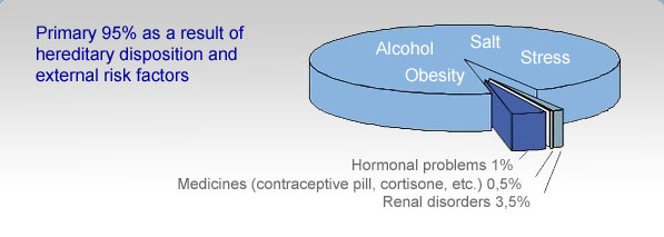 Cardiovascular Hazard Variables  Photo
