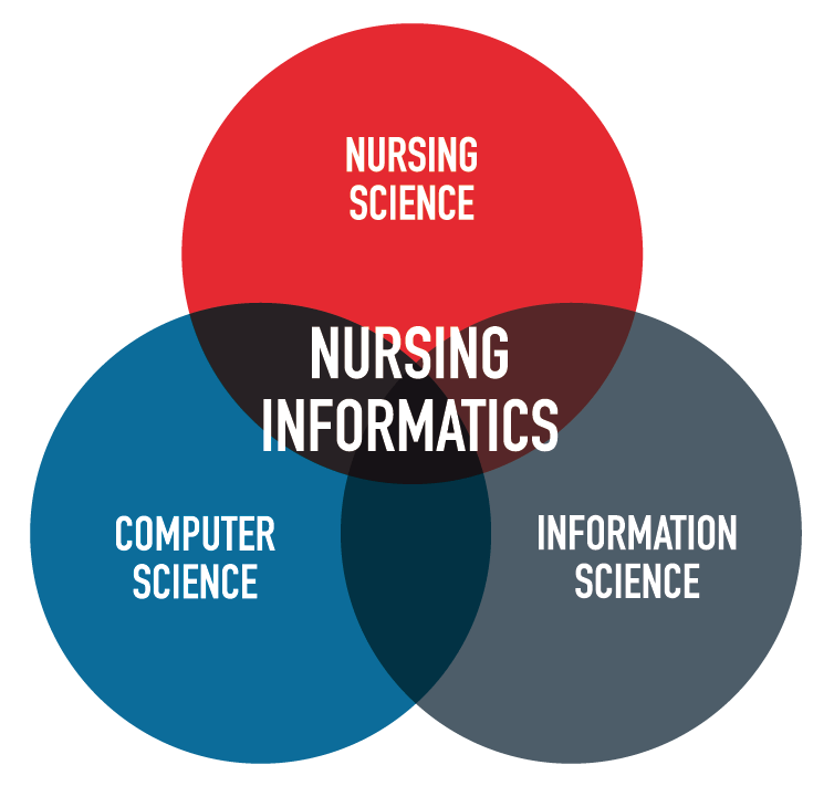 Nursing Informatics Global Events Usa Europe Middle East