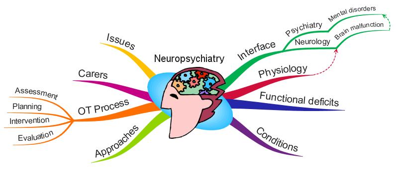 Neuro-psychiatry  Photo
