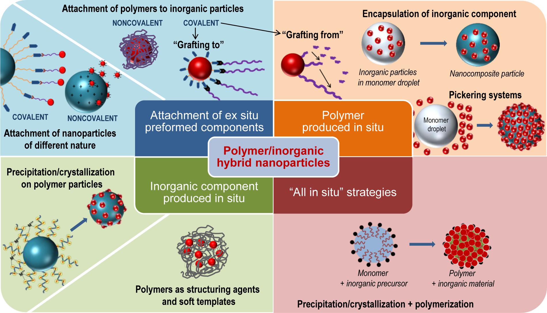 Polymers, organic materials and nanomaterials Photo