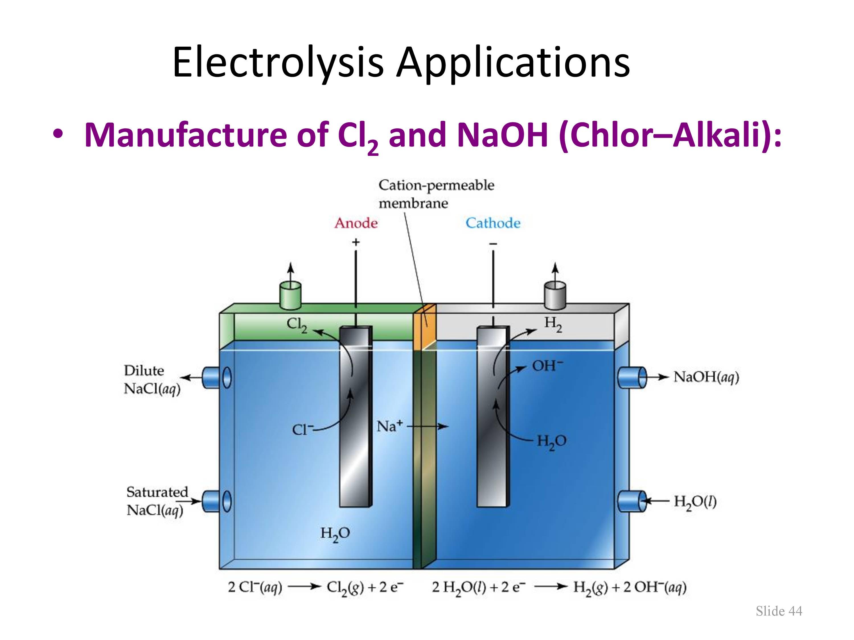 Electrochemistry Photo