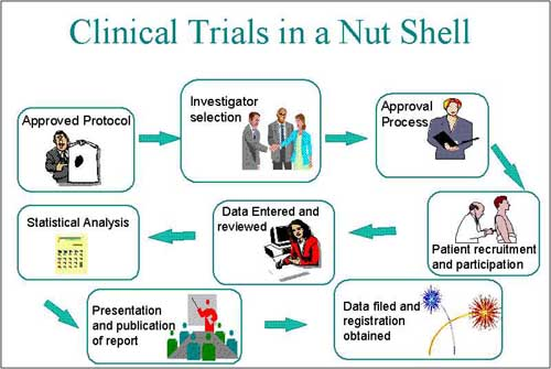 Clinical trials and case report Photo
