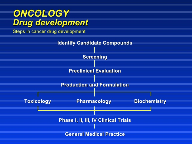 Advanced Drug Development in oncology Photo