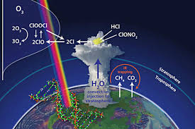 Atmospheric Chemistry Photo