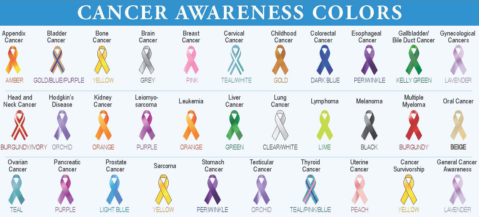 Organ Specific cancers Photo