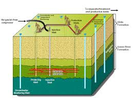 Shale Gas exploration and production Photo