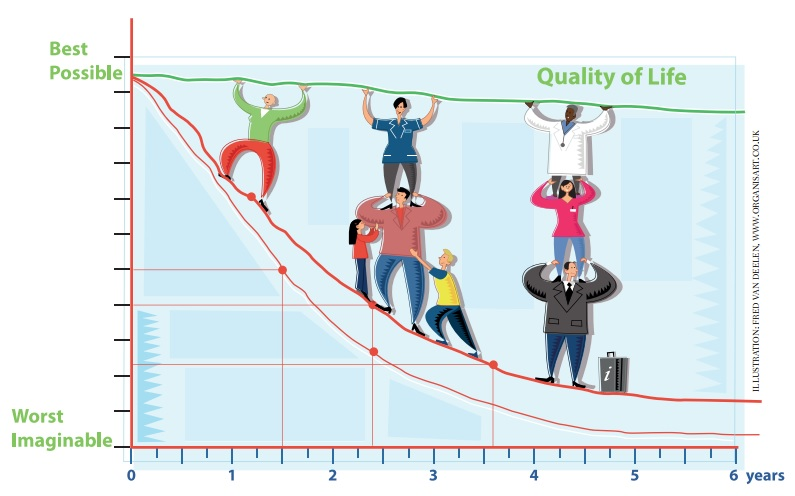 Quality of Life in Clinical Trials Photo
