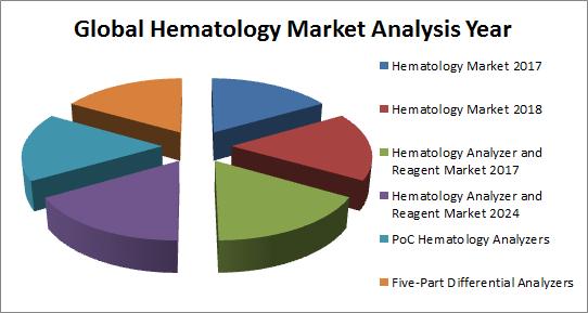 Hematology Conferences   Global Hematology 2020   Blood
