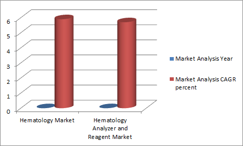Hematology Conferences | Global Hematology 2020 | Blood