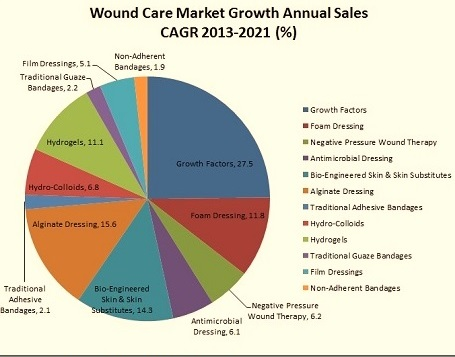 Wound Care Conference | Wound Care Congress | Regenerative