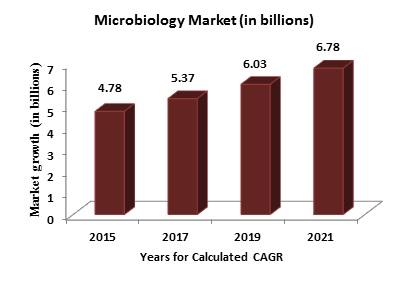 Microbiology | Pathology | Bacteriology | Virology | Conferences