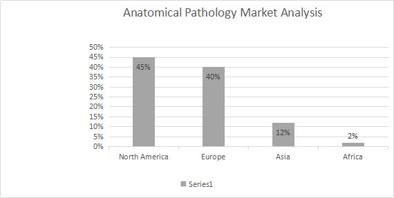 Surgical Pathology Conference | Surgical pathology