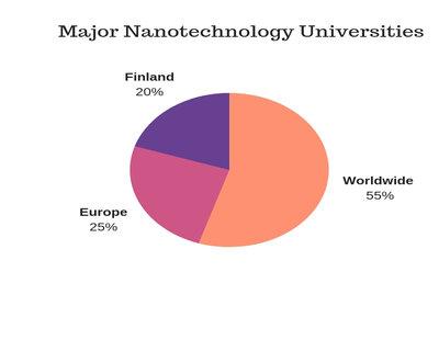 Top Nanoscience conferences | NanoTechnology Meetings| Advanced