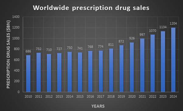 Pharmaceutical Companies In Kuwait
