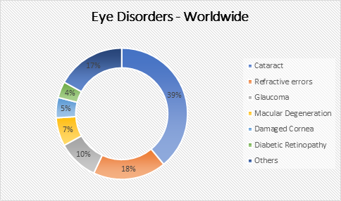 Eye Conference | Eye Congress | Eye Conferences