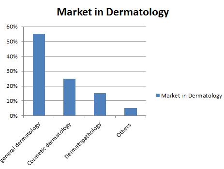 Dermatology Conferences | Trichology Congress | Abu Dhabi| UAE| 2019