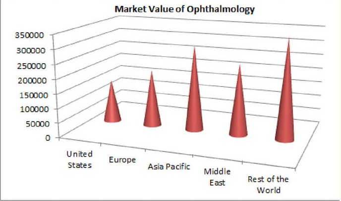Optometry Conference |Ophthalmology Conferences | Optometry